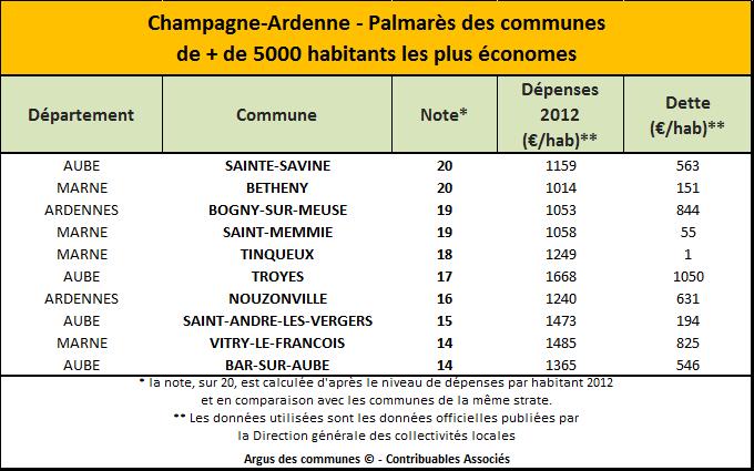 Palmares Champagne Ardenne