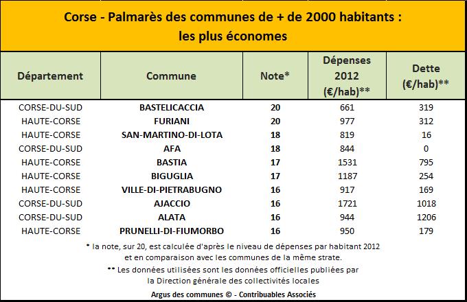 Palmares Corse