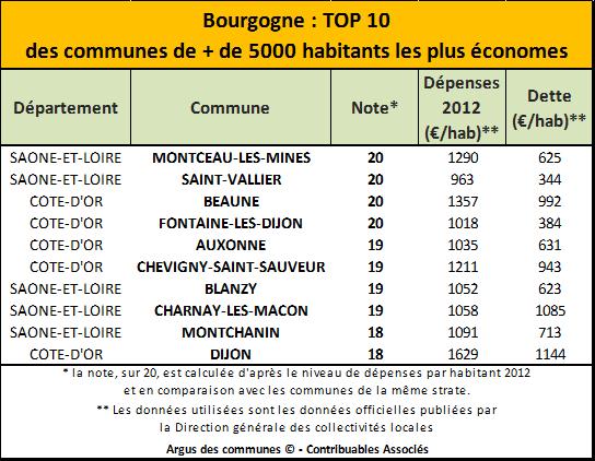 Top 10 Bourgogne