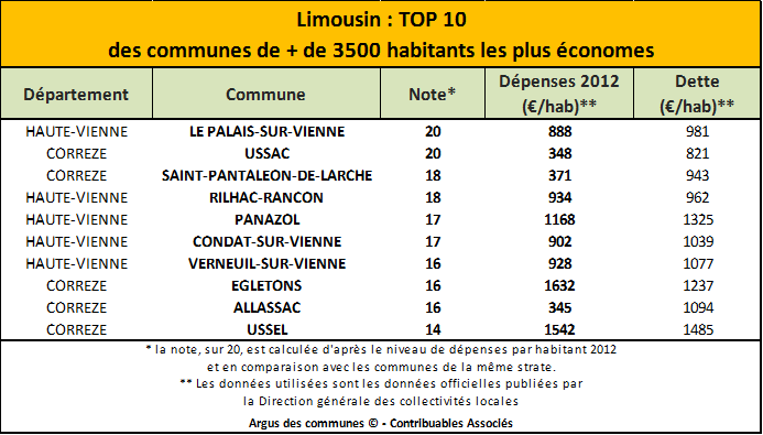 Top10 Limousin