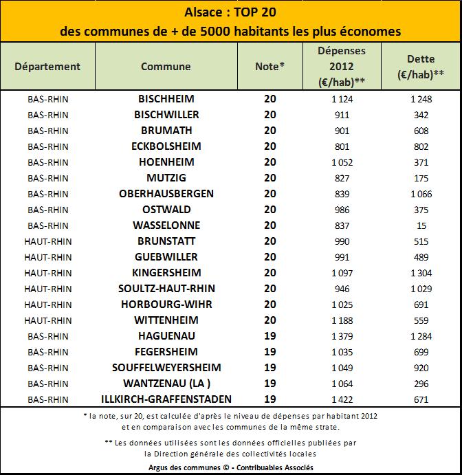 top 20 Alsace