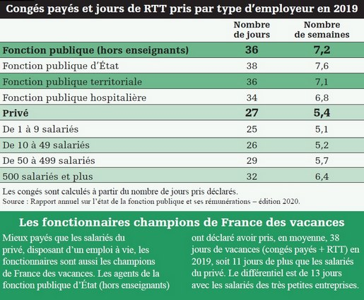 tableau conges payes rtt 2019