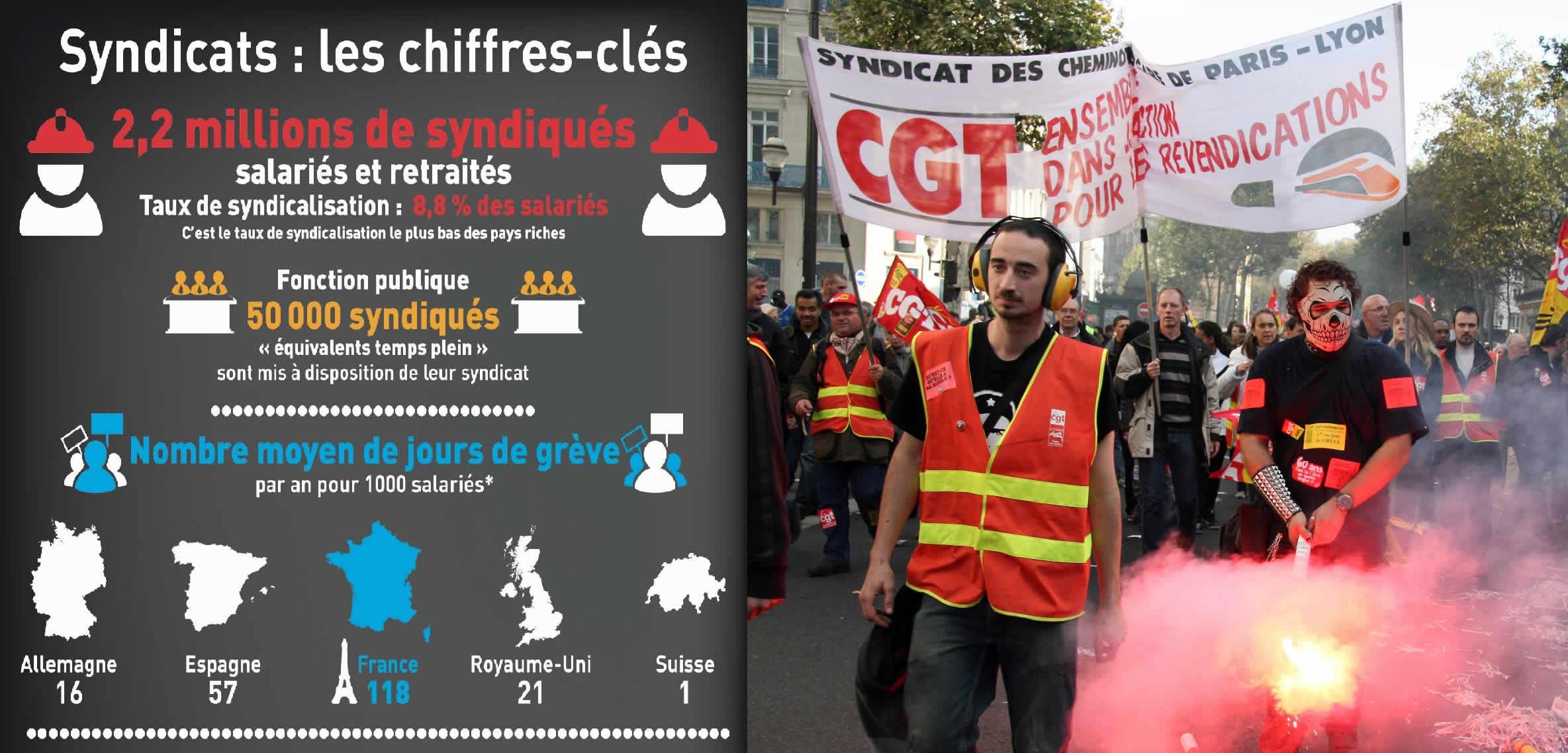 Financement des syndicats : les chiffres-clés en 2020