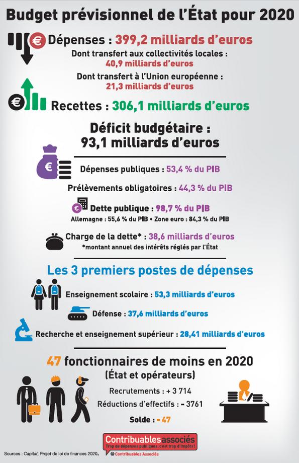 budget previsionnel etat 2020 infographie