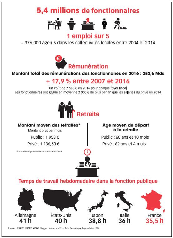 fonction publique infographie 3