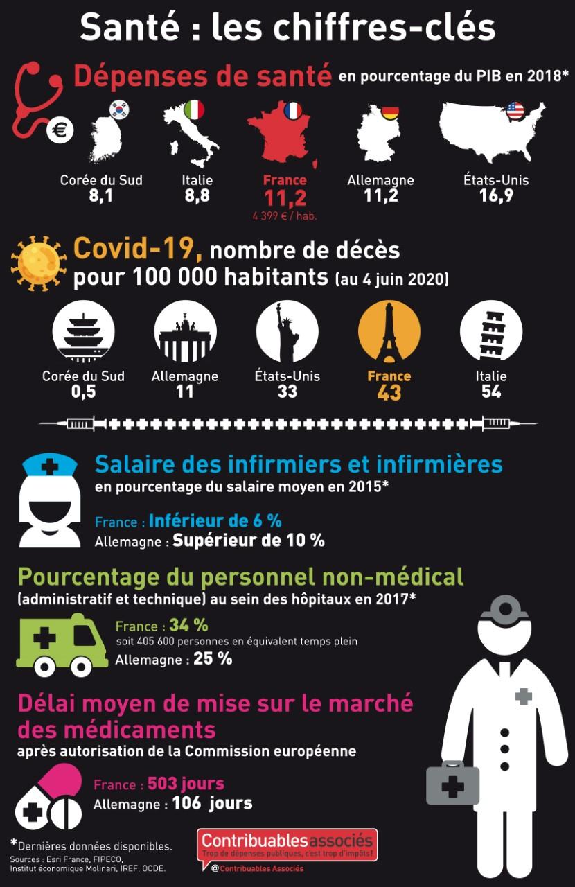 infographie depenses sante