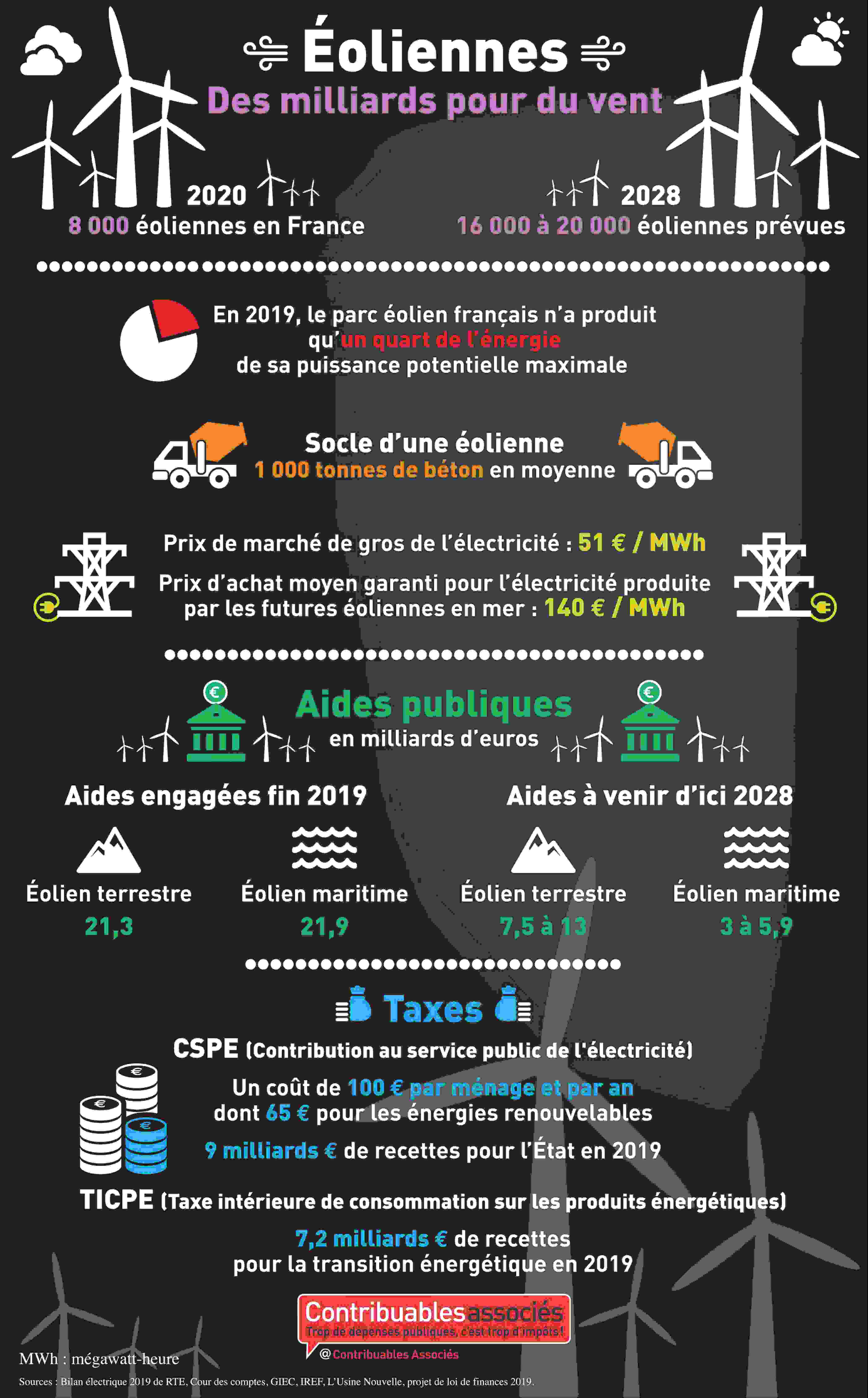 infographie eoliennes cout contribuable