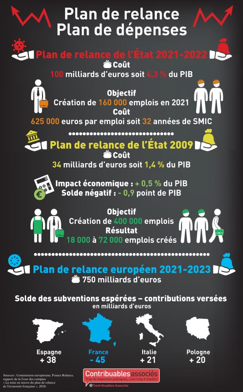 plan relance 2020 depenses publiques infographie