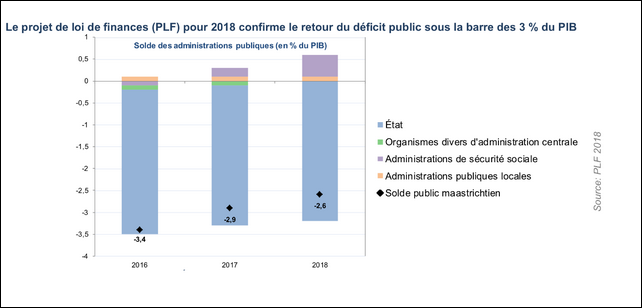 plf2018 deficit public