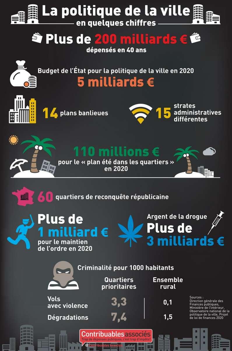 politique ville infographie 2021
