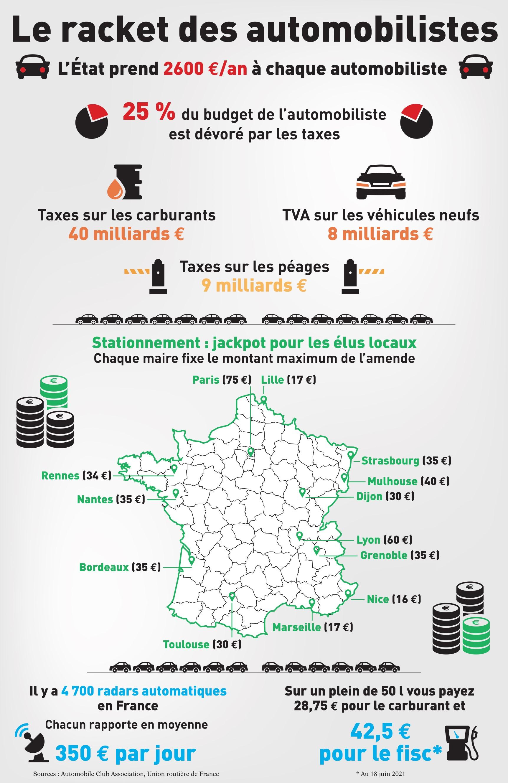 racket automobilistes infographie