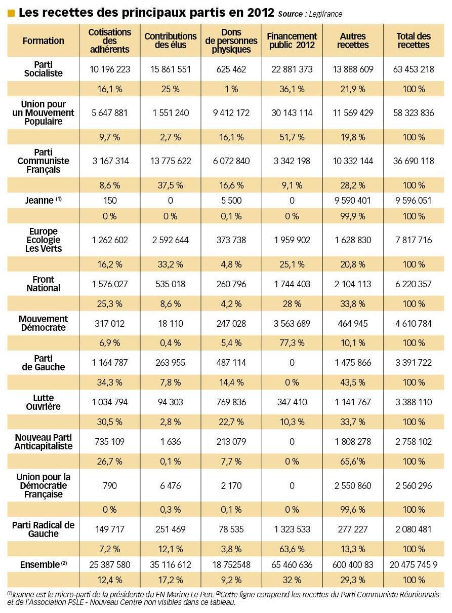 recettes des partis en 2012