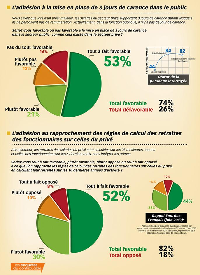 sondage Ifop Les Enquêtes du contribuable Les inégalités public privé 1