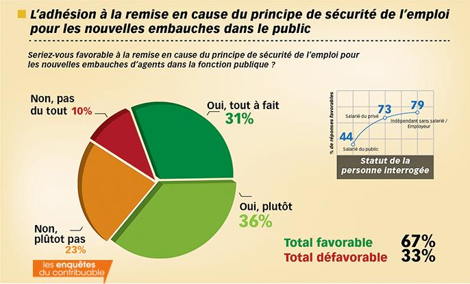 sondage Ifop Les Enquêtes du contribuable Les inégalités public privé 2