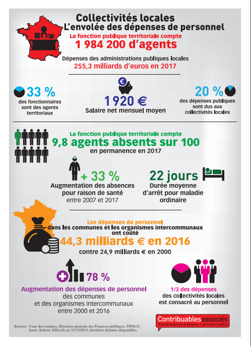 collectivites locales depenses personnel infographie