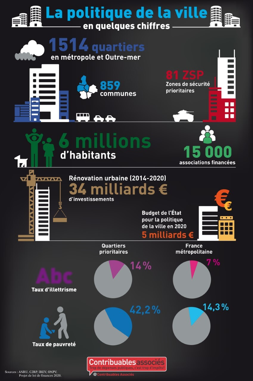 politique ville argent public infographie