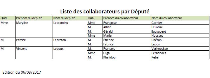 Liste collaborateurs député