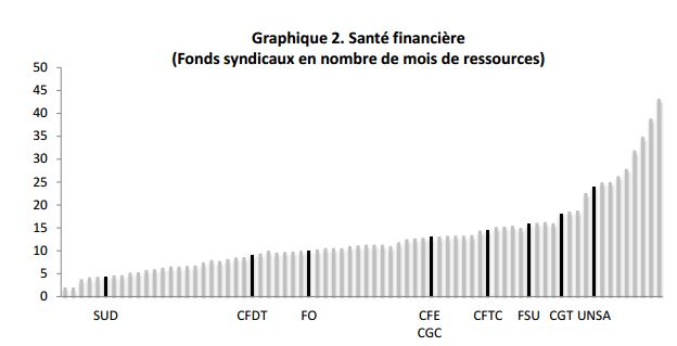 graphique2syndicats