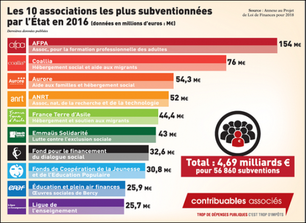 top-10-des-associations-les-plus-subventionnees-de-l-etat